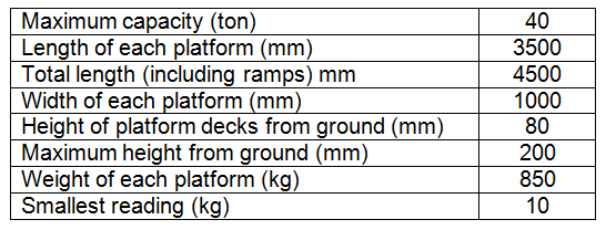 group axle scale specs